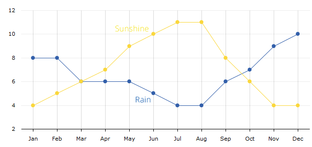 average-sunny-hours-per-day-rainy-days-per-month-nin-croatia